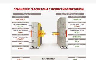 Чем отличается пенобетон от полистиролбетона: сравнение характеристик