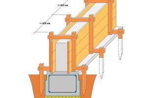 Опалубка для ленточного фундамента: устройство, монтаж, изготовление