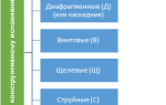 Акт гидравлического испытания трубопровода аупт