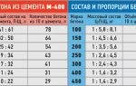 Бетон м800: характеристики, состав, пропорции