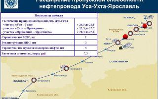 Трасса строительства магистрального трубопровода