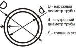 Какого диаметра есть трубы металлические