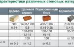 Виды газобетона: характеристики и марки газобетонных блоков