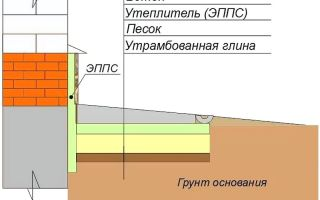 Утепление пола керамзитом: плюсы и минусы