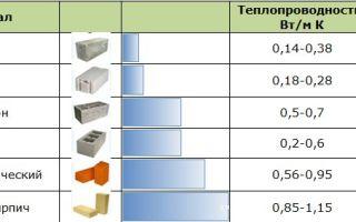 Теплопроводность пеноблока: коэффициент теплопроводности пенобетона