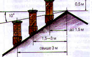 Три дымохода в одну трубу