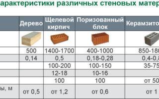 Газосиликатный кирпич: технические характеристики