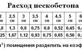 Расход пескобетона м300 на 1м2: при толщине 1см, 3см, 5см, 10см
