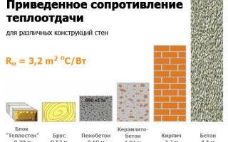 Керамзитобетонные блоки: технические характеристики, плюсы и минусы, отзывы