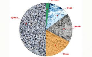 Портландцемент со шлаком: характеристики, сферы использования
