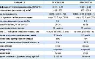 Газобетон сибит: изготовление, состав, характеристики