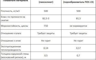 Автоклавный пенобетон: производители, характеристики