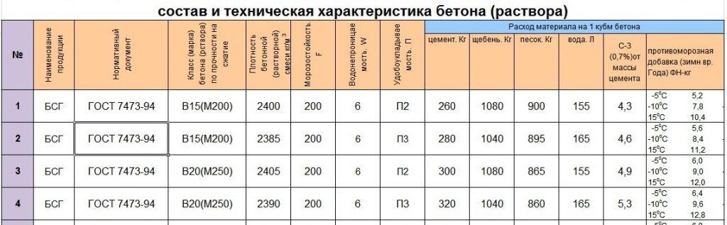 бетон в25 w6 f150 характеристики