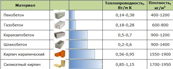 теплопроводность пеноблока и кирпича