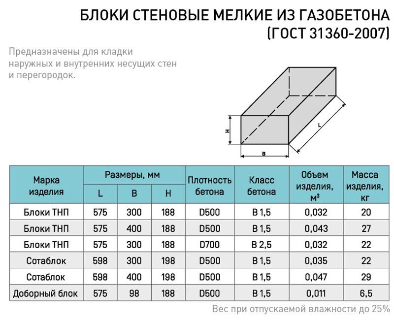 газобетонные блоки размеры и вес