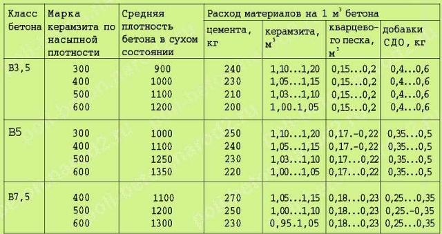 удельный вес керамзитобетона кг м3