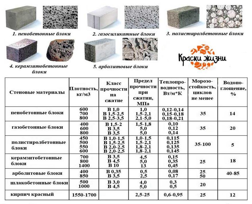Состав бетонных смесей для блоков фасады бетон пайн