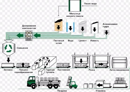 Производства ячеистого бетона куплю сверление бетона алмазное