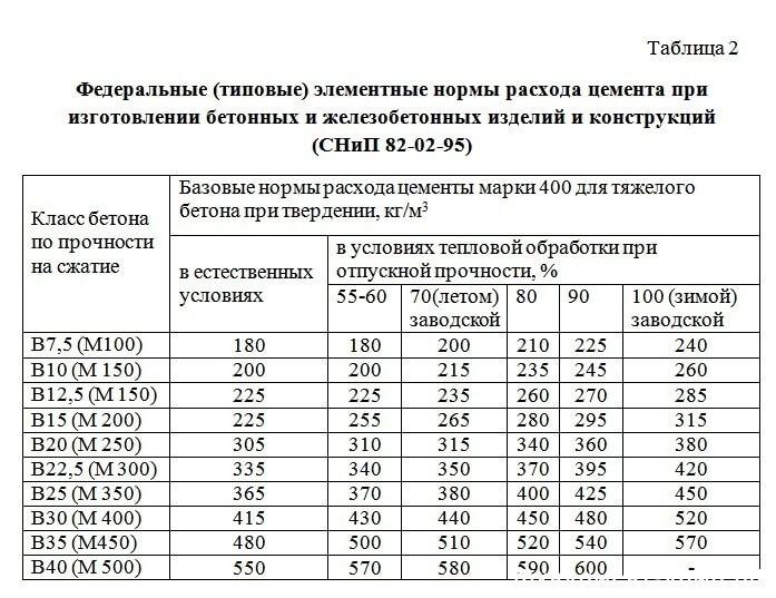 Марки тяжелых бетонов завод по бетону в москве
