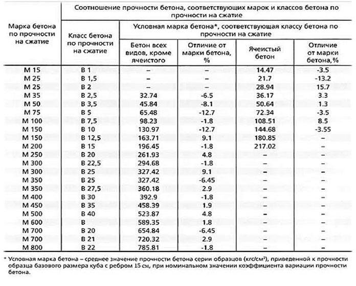 Виды бетонов характеристики классификатор дефектов бетона