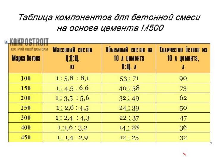 рецепт бетона м400
