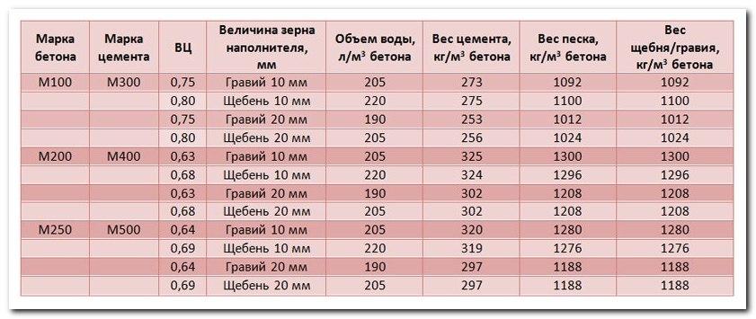 Соотношение бетон м200 сухой бетон русеан м400 купить