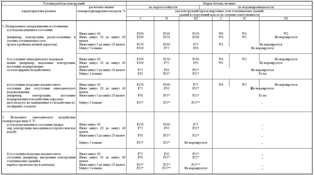 Бетонная смесь в15 м200 характеристики норма расхода керамзитобетон