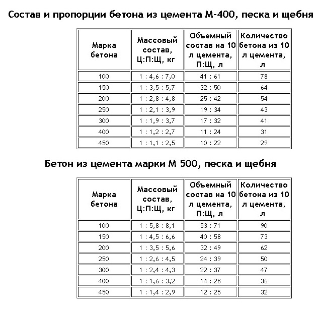 Характеристика бетона м500 проектирование составов бетонных смесей