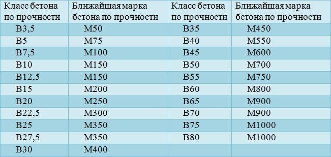 пропорции бетона м800