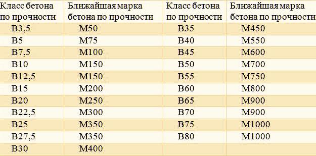 Бетон класса в60 завод по производству бетона челябинск
