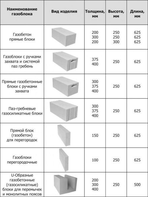 Газосиликатный бетон это швонарезчик бетон