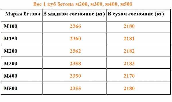 цементный раствор м300 вес