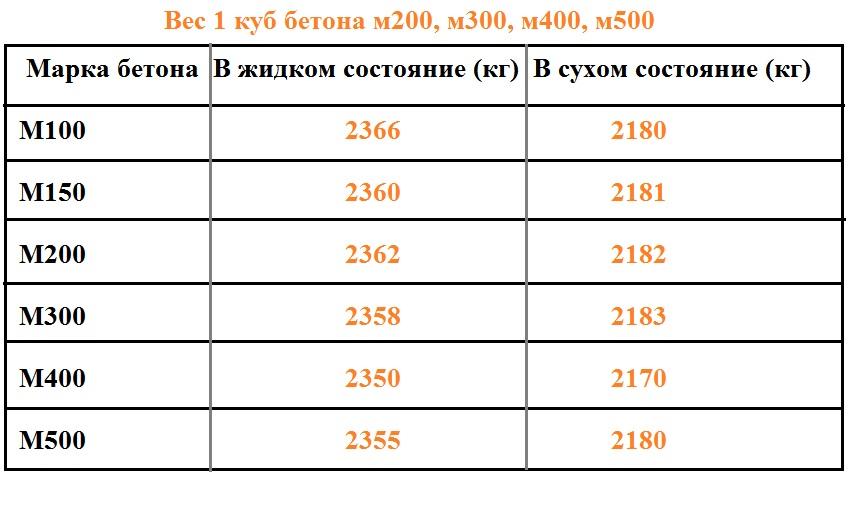 вес литра бетона
