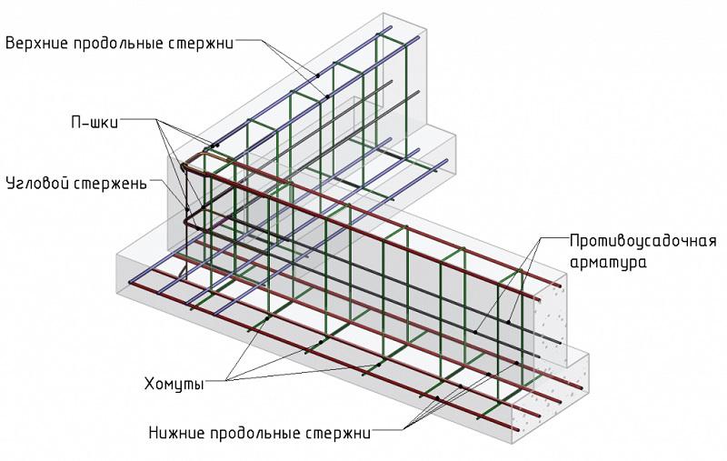 шаг арматуры в ленточном фундаменте
