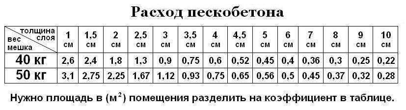 расход цпс на стяжку пола 1м2 калькулятор