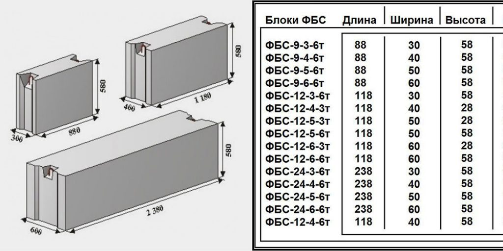 вес бетонного блока калькулятор