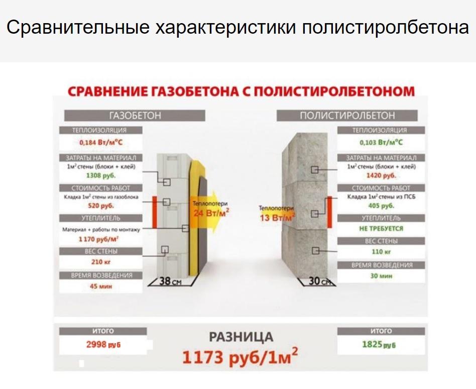 газобетонные блоки или полистиролбетонные блоки