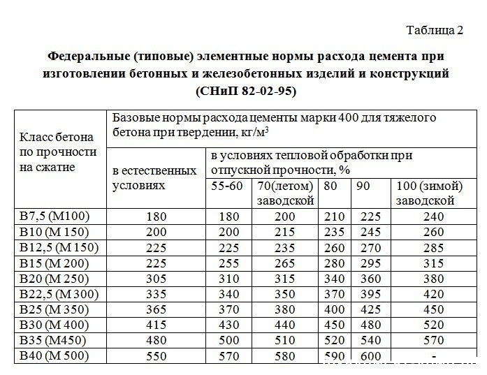 М300 бетон класс заказать бетон в барнауле цена