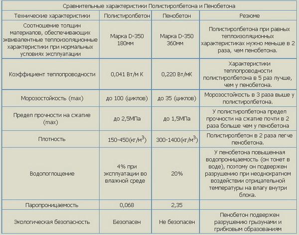 технические характеристики полистиролбетона