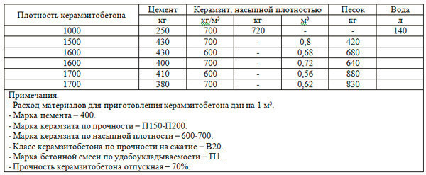 Керамзитобетон состав на полы бетон экспресс цена