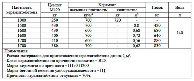 керамзитобетон расход на 1м2 стяжки