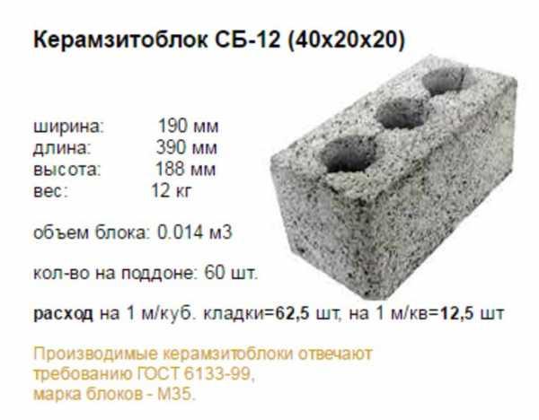 Керамзитобетон d600 цена за 1 м3 бетонов завод