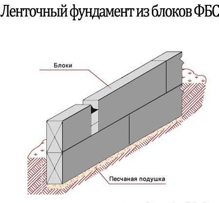Фундамент из блоков ФБС, Фундамент из блоков ФБС пошагавая инструкция — Стройфора