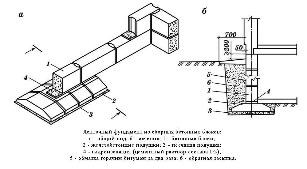 Цементный раствор для кладки блоков фбс бетон в дедовске купить
