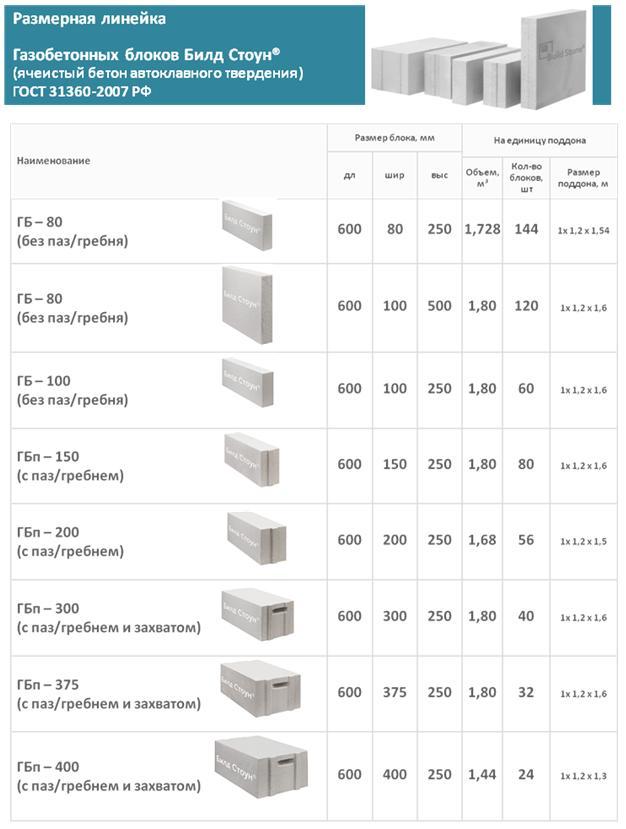 размеры газосиликатных блоков для несущих стен