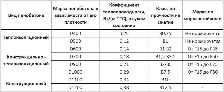 пеноблоки характеристики