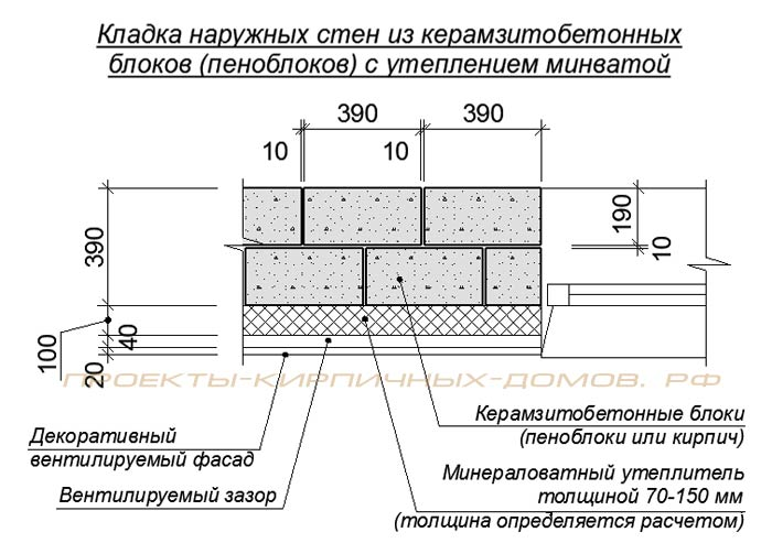 толщина кладки керамзитобетонных блоков