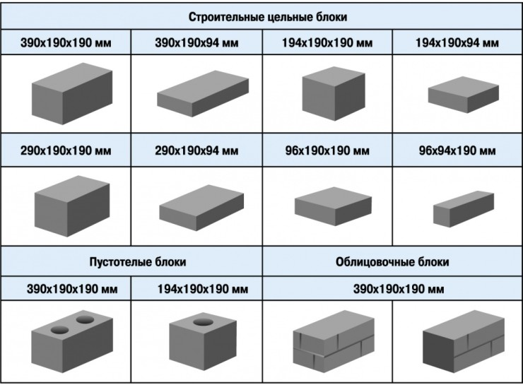 Размер блока из керамзитобетона стандартного бетон п 2