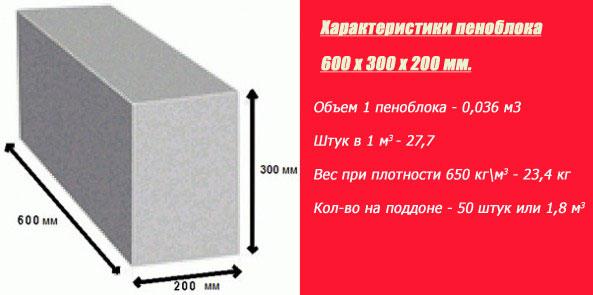сколько в метре кубическом пеноблоков