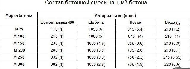 Пропорции бетона таблицы сколько надо гравия на куб бетона м250 цемента